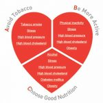 ABC for healthy heart