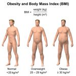 how to count your BMI