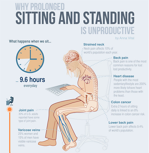 sitting too long may cause several bad effects for your health