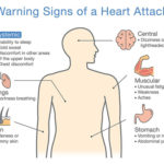 heart disease symptoms