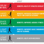 what you should do and get while doing exercise